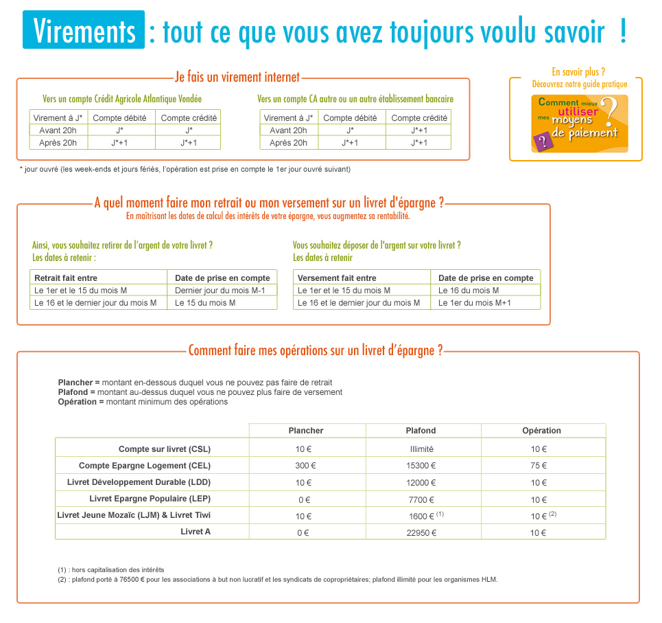 crdit agricole atlantique vende dispositif virements crdit agricole