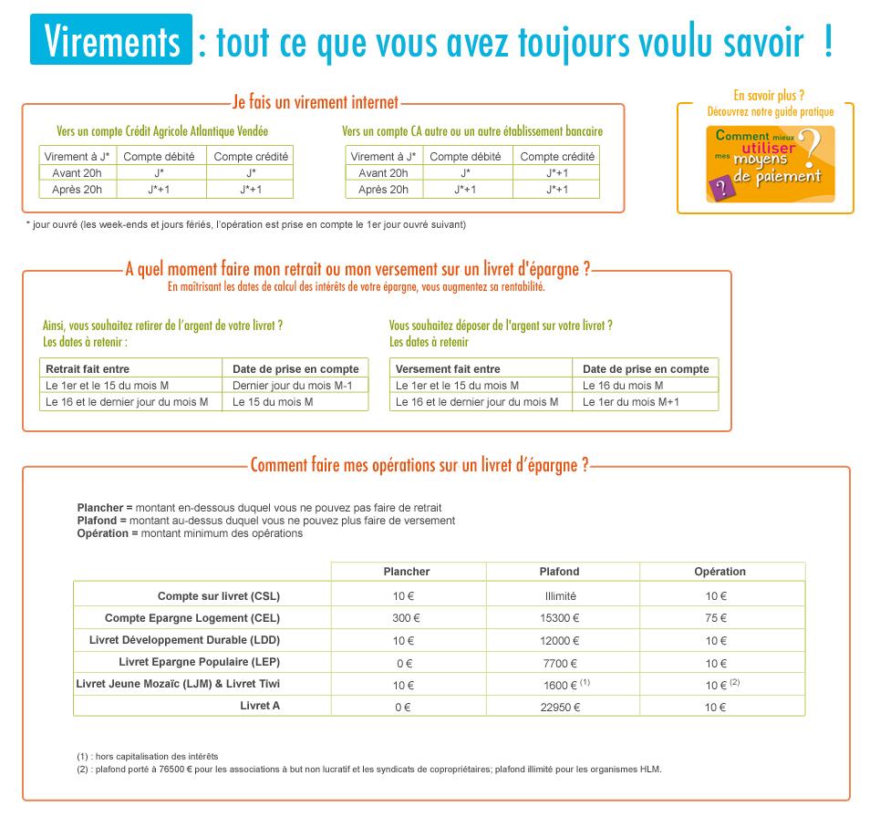 Plafond du livret ldd credit agricole - Credit agricole plafond livret a ...